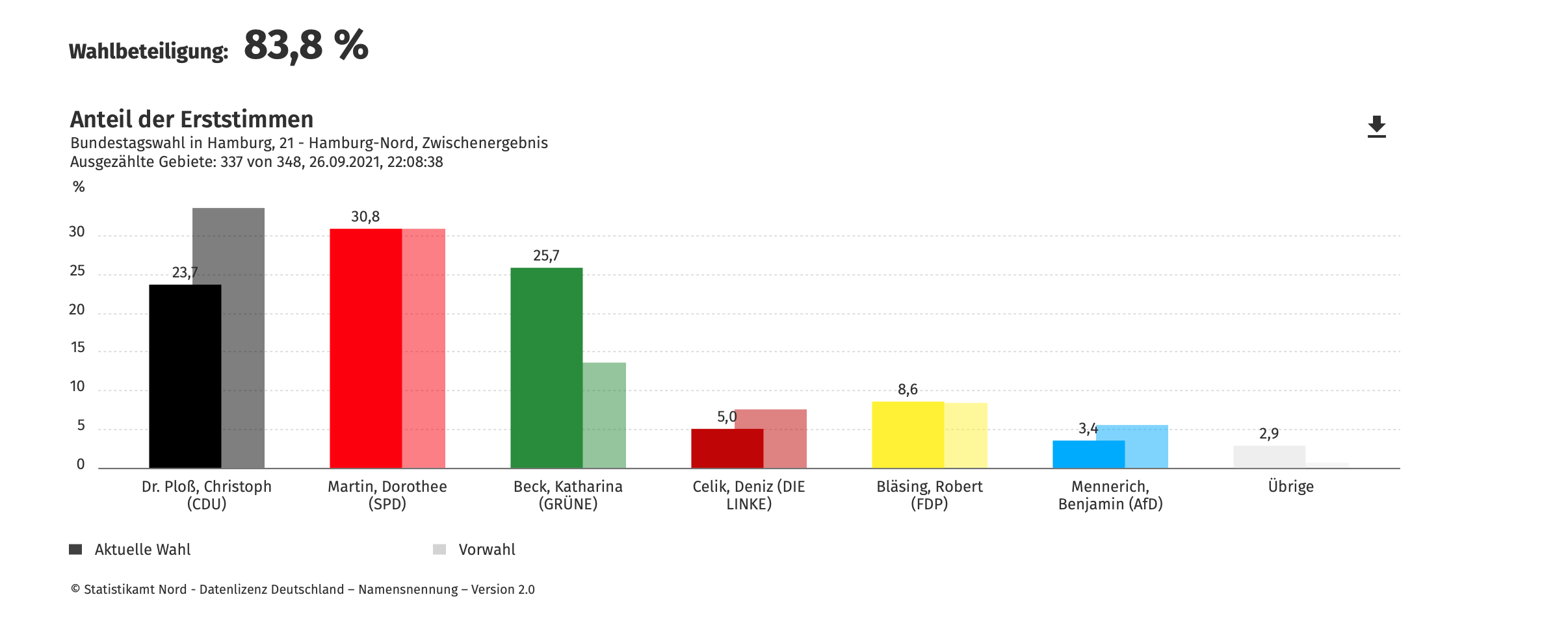 The projection for the first votes in the HamburgNord constituency